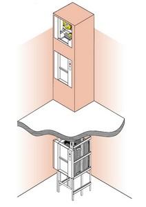 Schéma de principe du monte-plats SKG ISO-A